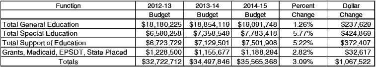 The above chart offers a summary of Colchester School District's FY 2015 expenditures by function. For more detailed information, please visit www.csdvt.org/budget.